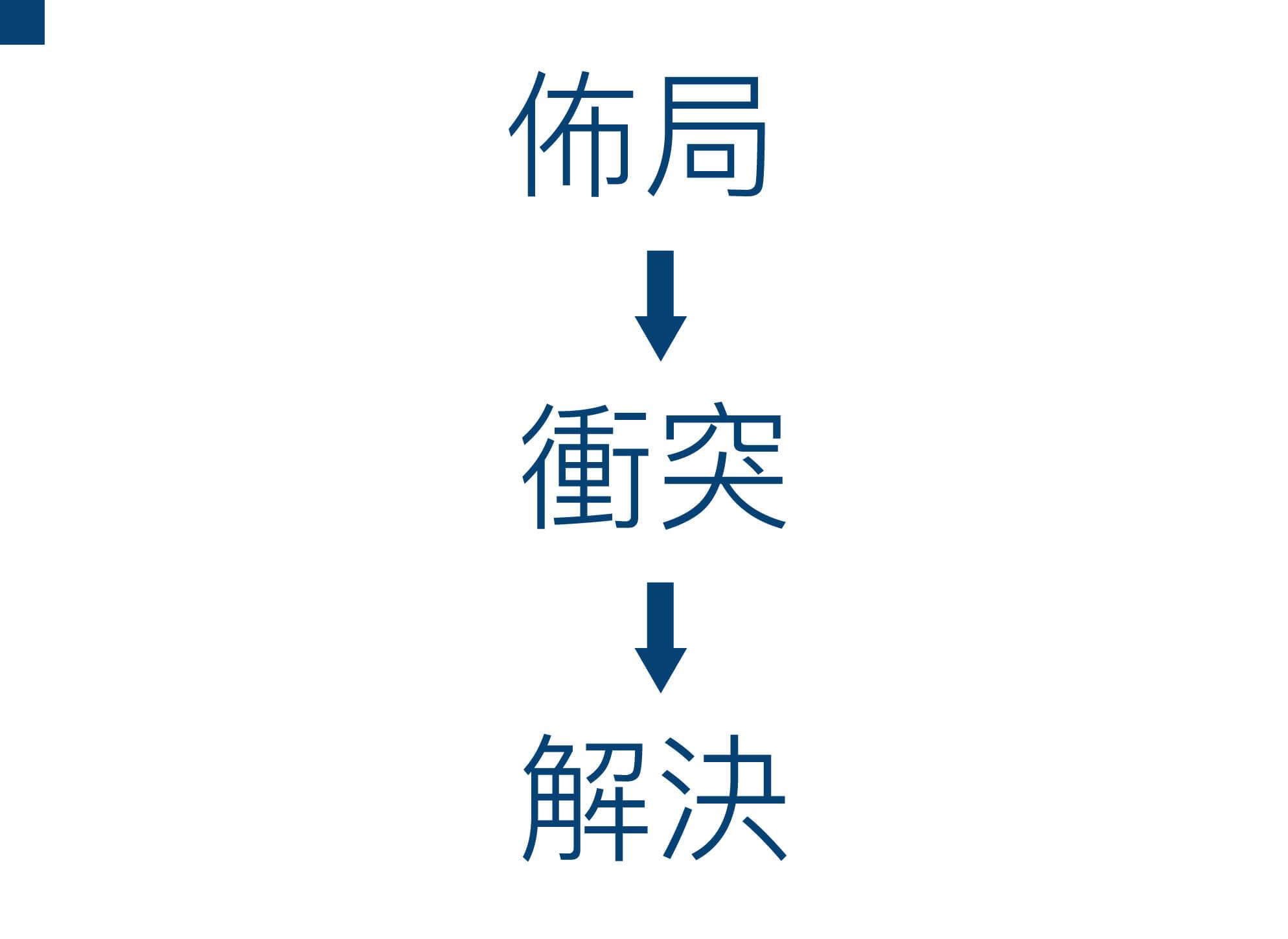 Google必修的圖表簡報術下_內文01